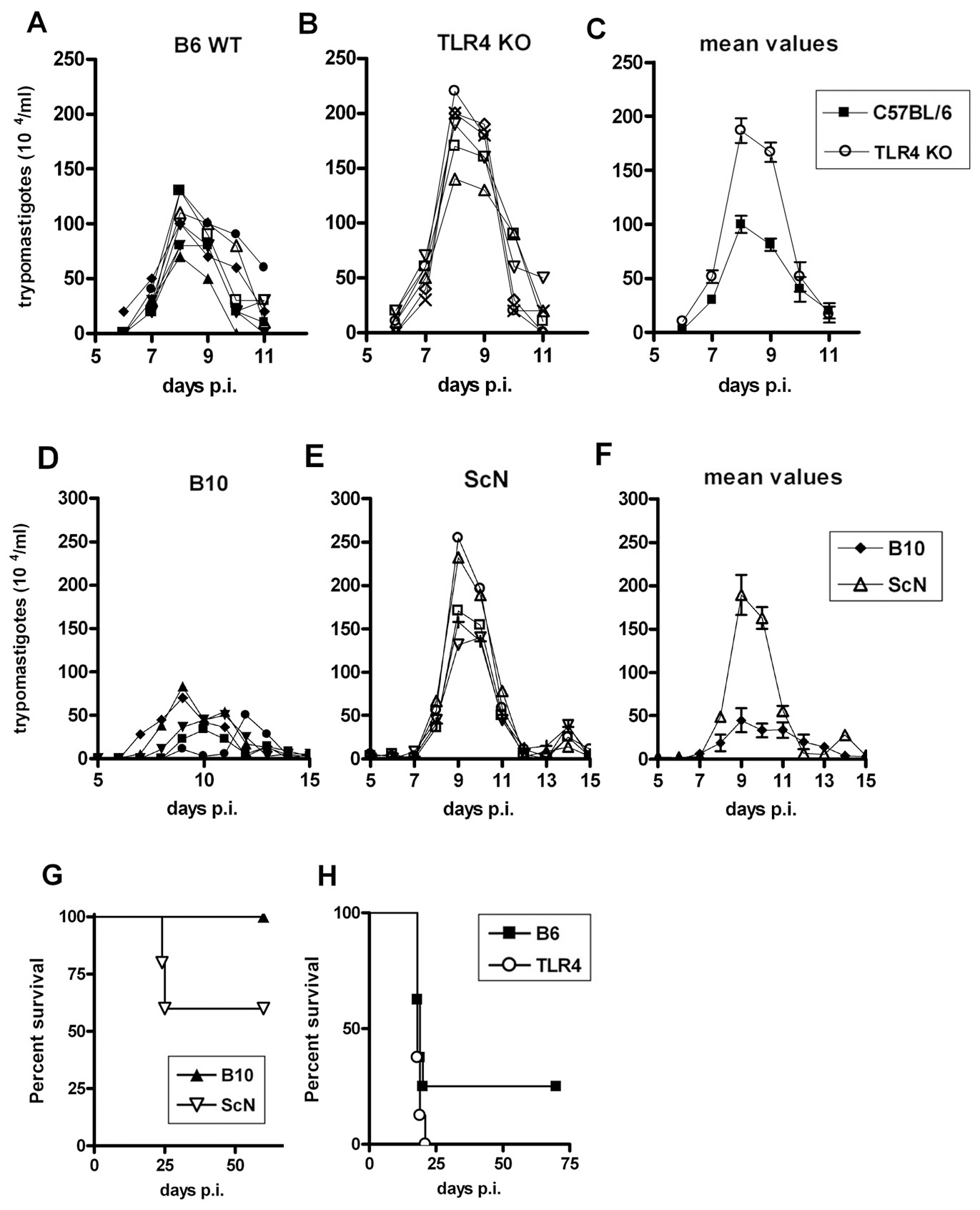 Enhanced susceptibility of <i>Tlr4<sup>−/−</sup></i> mice to infection with <i>T. cruzi</i> parasites.