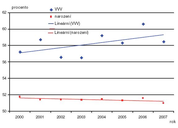 Procento chlapců z celku – děti narozené s vrozenou vadou a všichni narození v České republice období 2000–2007, trend