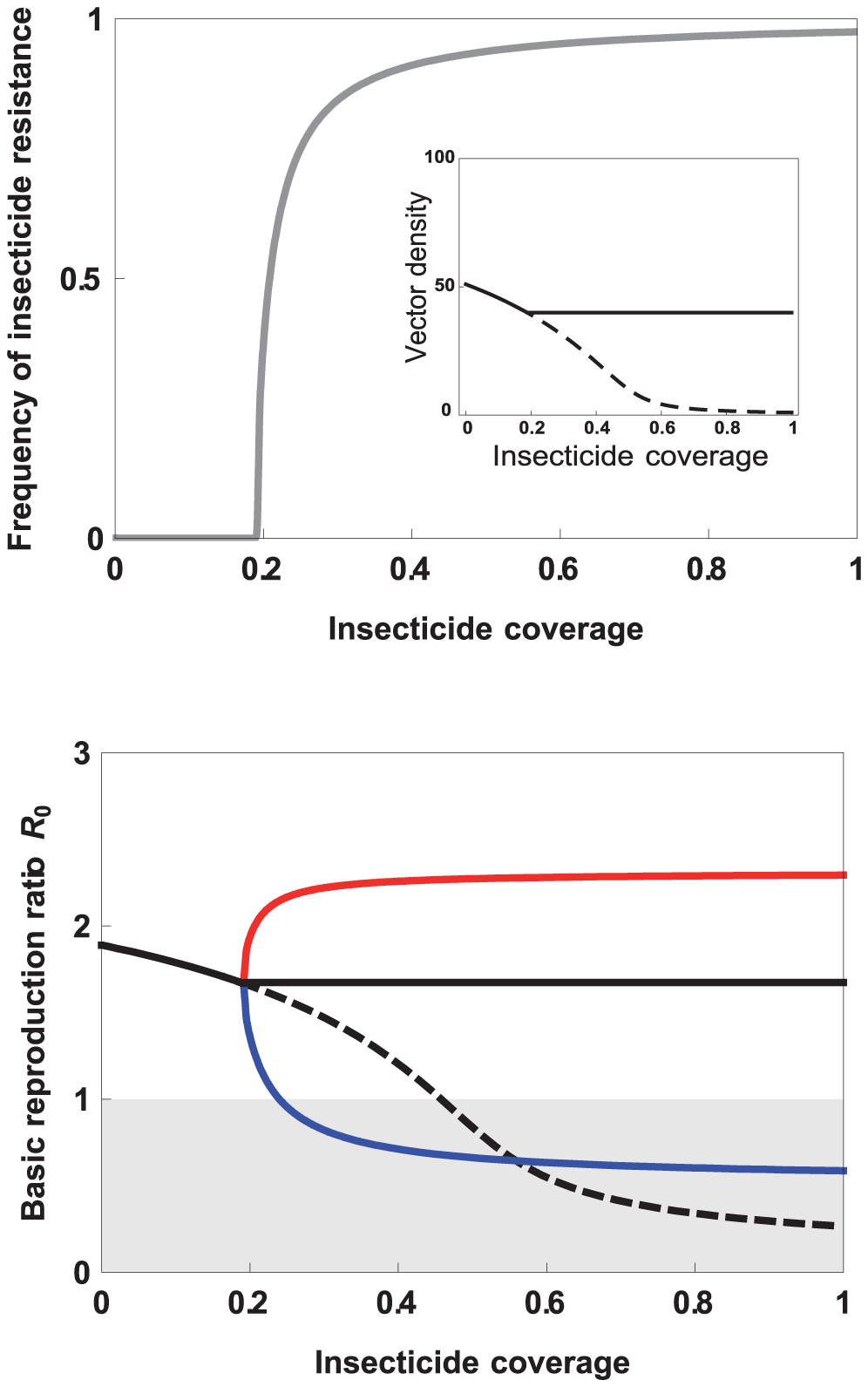 Effect of increasing insecticide coverage on (top) the frequency of insecticide resistance (IR, gray line), and, in the inset, the vector density with (full line) or without (dashed line) IR evolution; (bottom) the basic reproductive ratio of the infectious disease transmitted by the vector (see <em class=&quot;ref&quot;>Box 1</em>).
