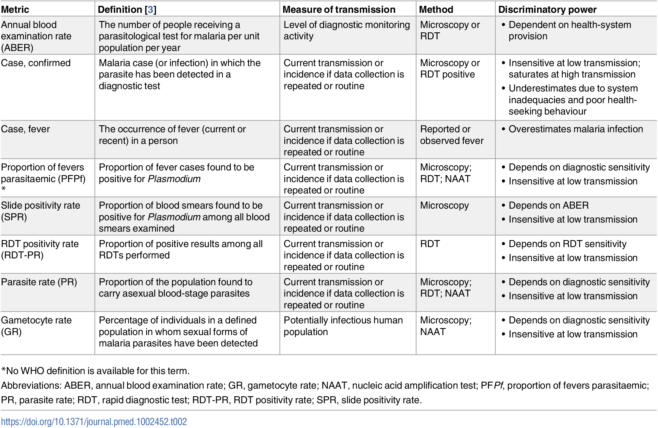 Summary of currently available malaria transmission metrics in humans.