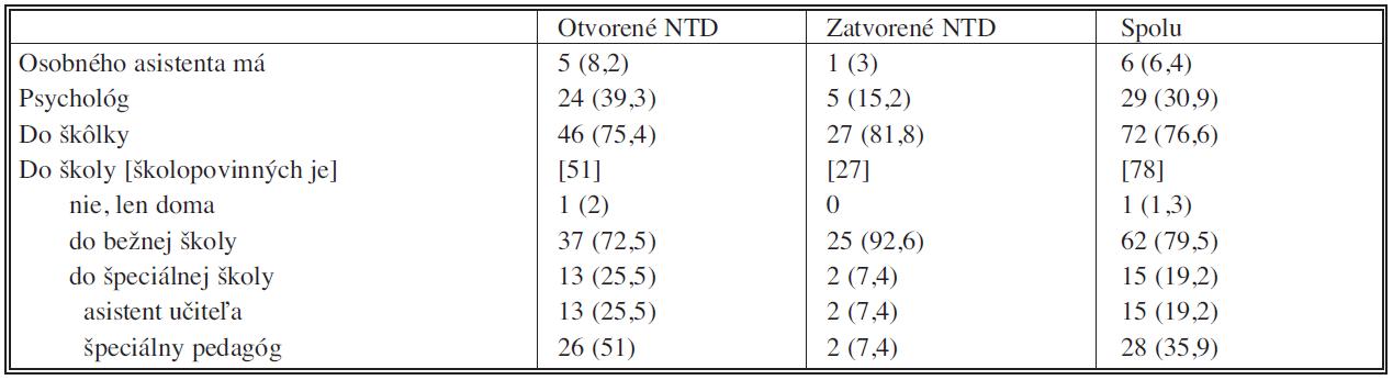 Sociálna anamnéza pacientov s defektami neurálnej rúry (NTD) Tab. 4. Social amnesia in patients with neural tube defects (NTD)