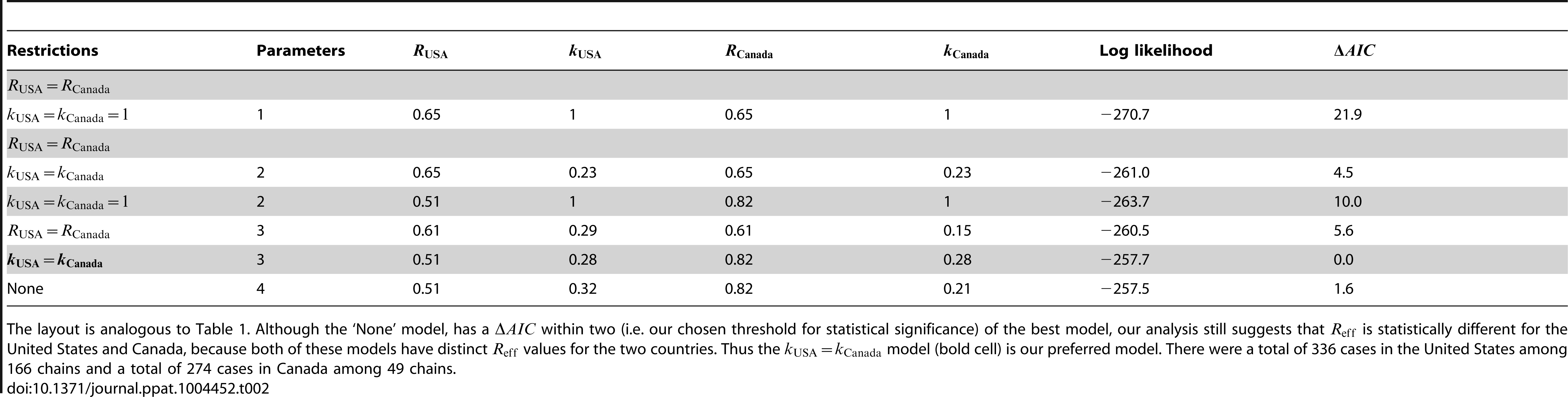 Inference results for comparing the transmissibility of measles in the United States (1997–1999) and Canada (1998–2001).