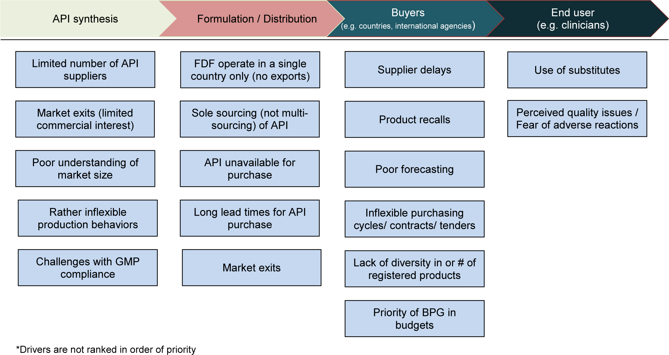 Identified drivers of BPG stock-outs across the value chain.