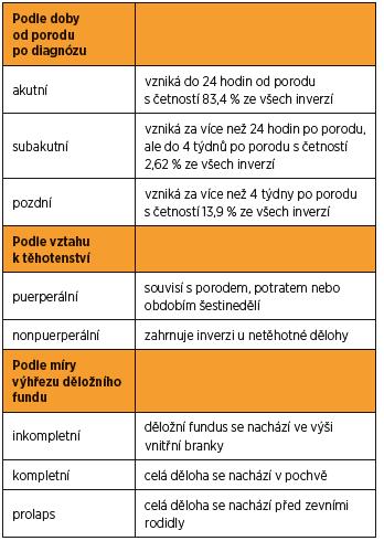 Klasifikace inverze dělohy [12]