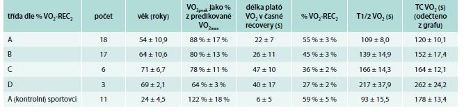 Klasifikační třídy kinetiky příjmu kyslíku v recovery