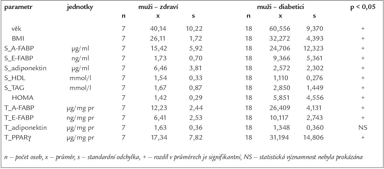 Základní statistické charakteristiky testovaných parametrů v séru (S) a v podkožní abdominální tukové tkáni (T) u zdravých mužů a u mužů s DM2T.
