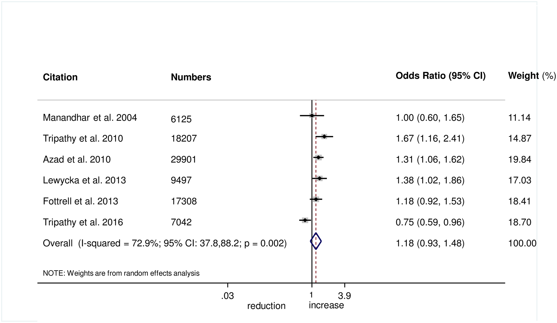 Meta-analysis of the effect of women's groups on exclusive breastfeeding for 6 weeks following delivery.
