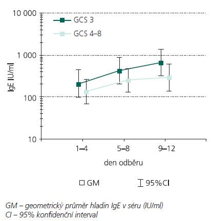 Hladiny IgE v séru u pacientů s GCS 3 (n = 16) a GCS 4–8 (n = 19)