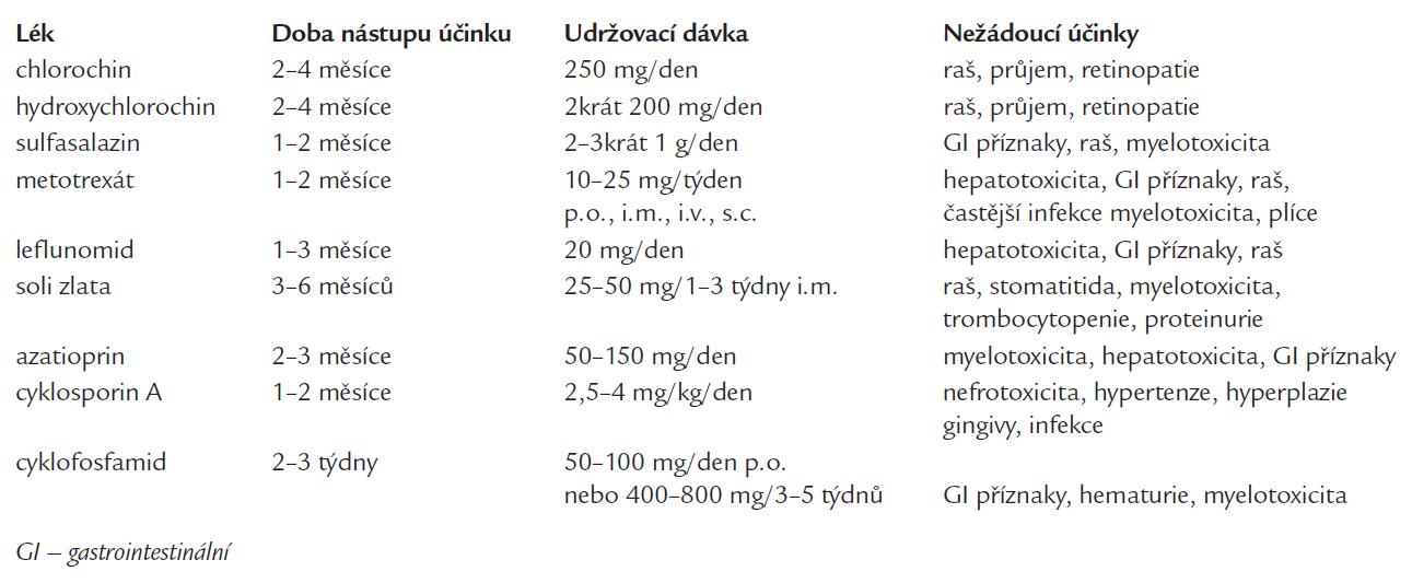 Základní charakteristika běžných DMARD.