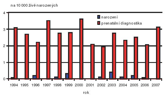 Prenatální a postnatální záchyt anencefalie v České republice v období 1994–2007.