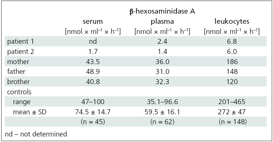β-hexosaminidase A activity in the serum, plasma and leukocytes of patients with Tay-Sachs disease and family members.