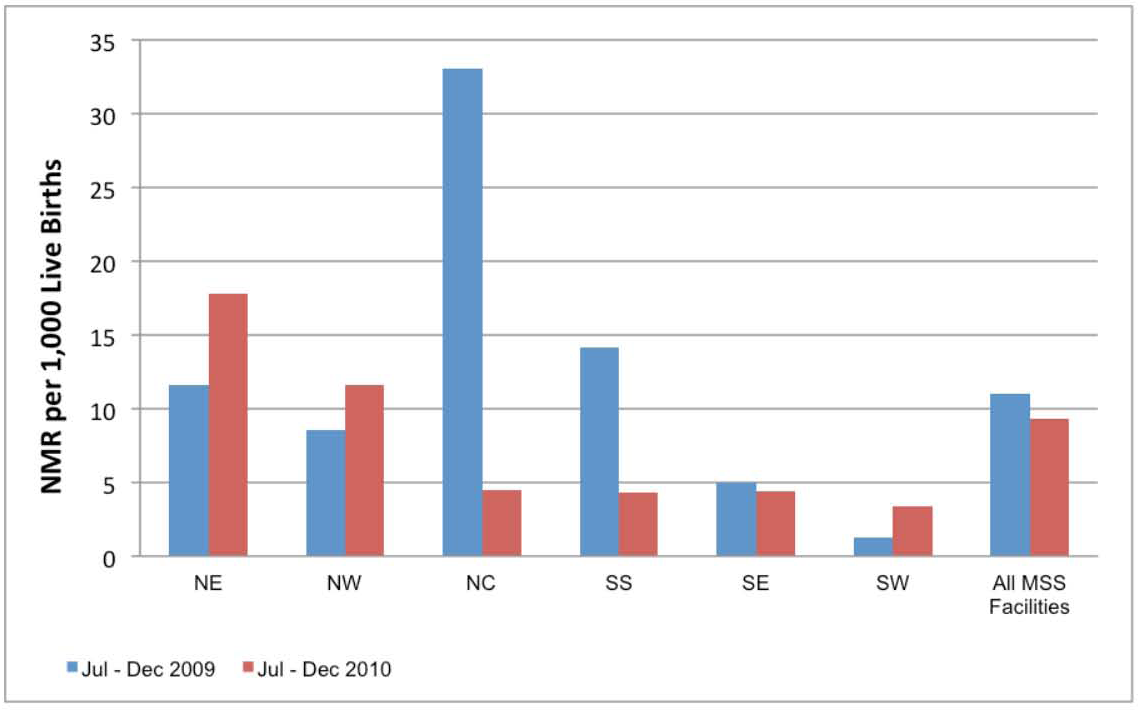 MSS facility-based neonatal mortality ratio comparing July–December 2009 with July–December 2010.