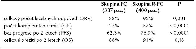 Výsledky klinické randomizované studi e fáze III srovnávající dvojkombinaci fludarabin a cyklofosfamid s trojkombinací rituximab + fludarabin a cyklofosfamid (fludarabin 25 mg/ m<sup>2</sup> i.v. 1.– 3. den, cyklofosfamid 250 mg/ m<sup>2</sup> i.v. 1.– 3. den, rituximab 375 mg/ m<sup>2</sup> i.v. v 1. cyklu a 500 mg/ m<sup>2</sup> v každém dalším cyklu, celkem 6 cyklů léčby [36].
