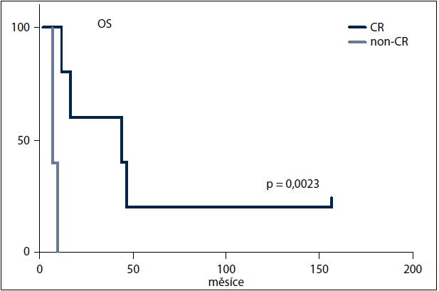 Pravděpodobnost celkového přežití (OS) u pacientů s AITL léčených chemoterapií (n = 10) a s ohledem na dosaženou (CR) nebo nedosaženou kompletní remisi (non-CR) v rámci první linie léčby.