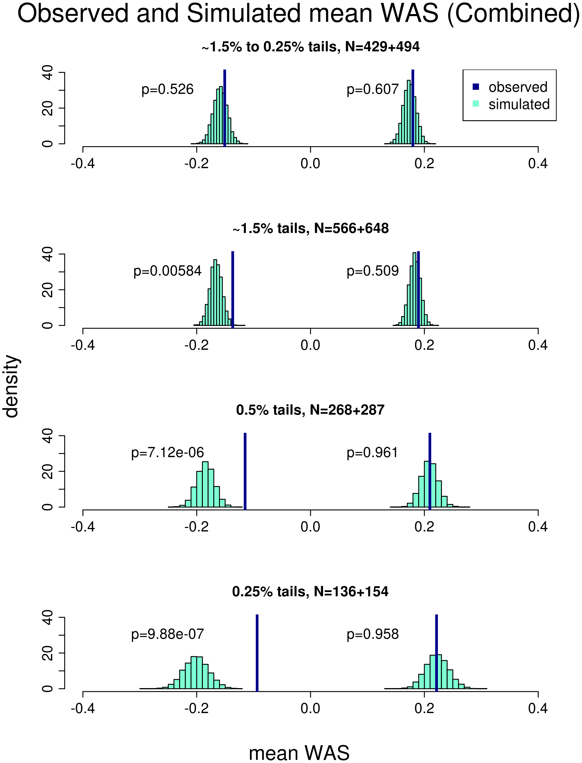 Comparison of the observed versus simulated mean weighted allele score (<i>WAS</i>) in the combined cohort.