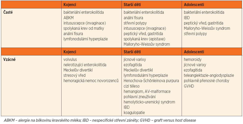 Příčiny krvácení do gastrointestinálního traktu.