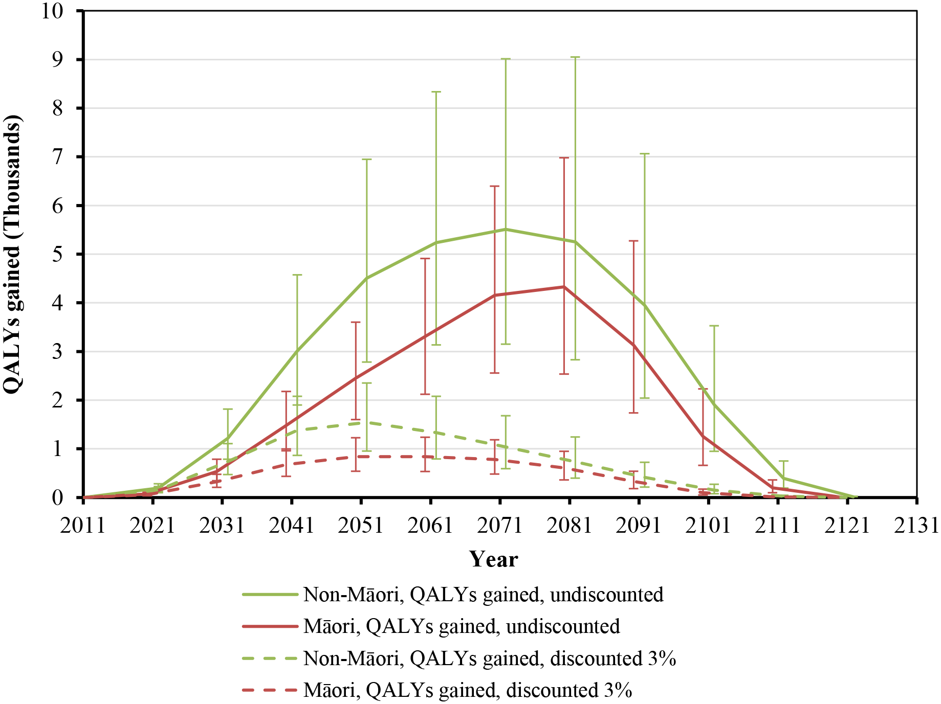 Projected QALYs gained by future year for 10% per annum tax increases from 2011 to 2031, by sex and ethnicity (in the 2011 cohort of the New Zealand population without replacement).