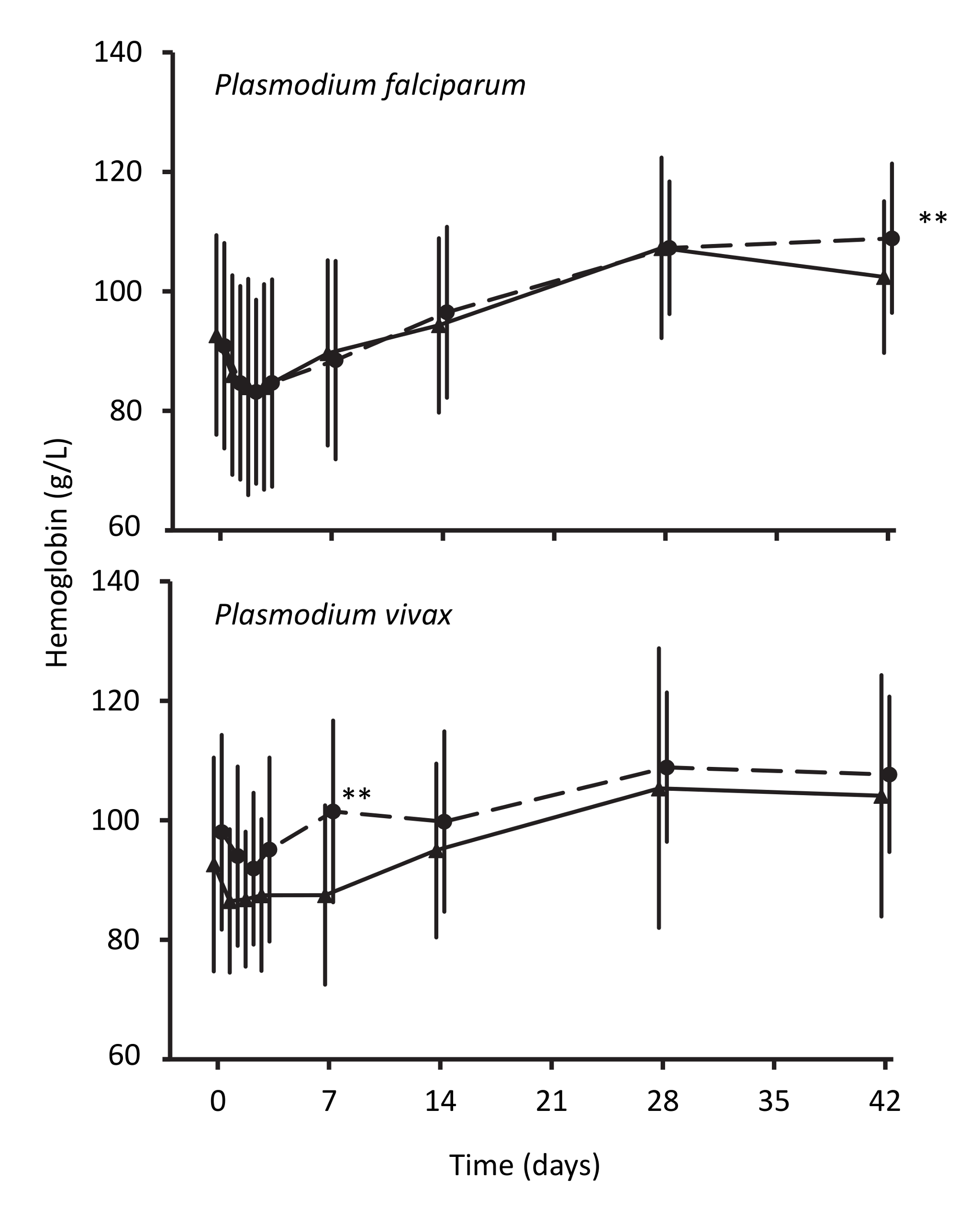 Hemoglobin concentrations during follow-up after treatment for <i>P. falciparum</i> and for <i>P. vivax</i>.