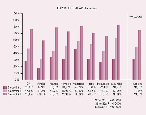 Preskripce blokátorů RAS ve studii EUROASPIRE.