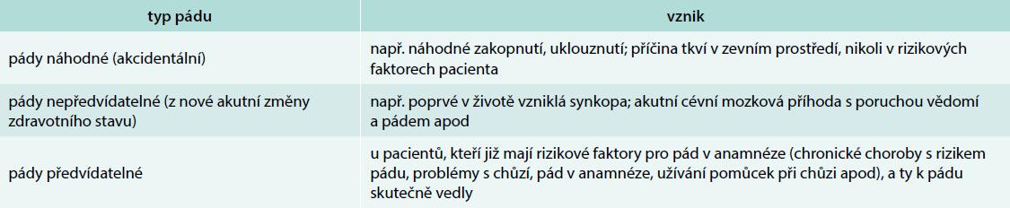 Klasifikace pádů podle vzniku. Upraveno podle [8]