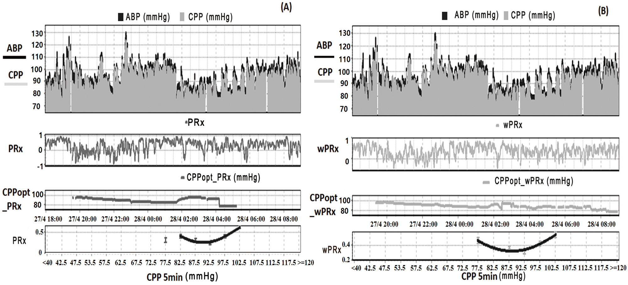 Example of data analysis using ICM+, showing time trends of arterial blood pressure (ABP), cerebral perfusion pressure (CPP), cerebral autoregulation (CA), and optimal CPP (CPPopt).