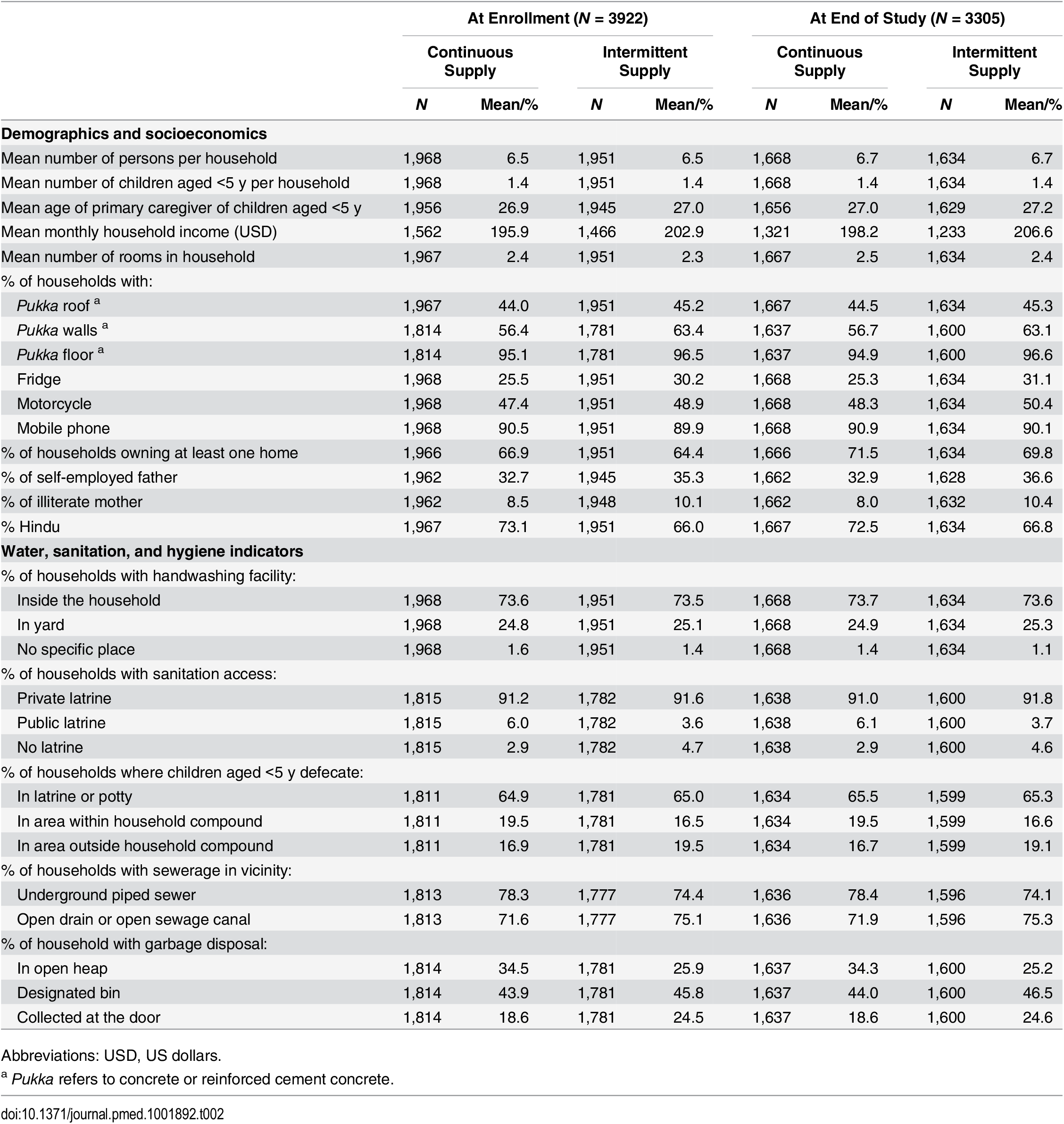 Comparison of household characteristics by study group (among all households at enrollment and among households that remained at end of study).