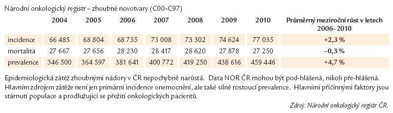 Vývoj epidemiologické zátěže.