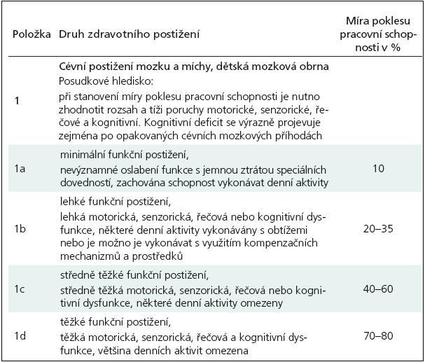 Příloha vyhlášky č. 359/2009 Sb. – Kapitola VI – Postižení nervové soustavy – cévní postižení.