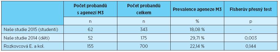 Prevalence ageneze třetích molárů, statistické porovnání s výsledky uvedenými v literatuře [3, 6]