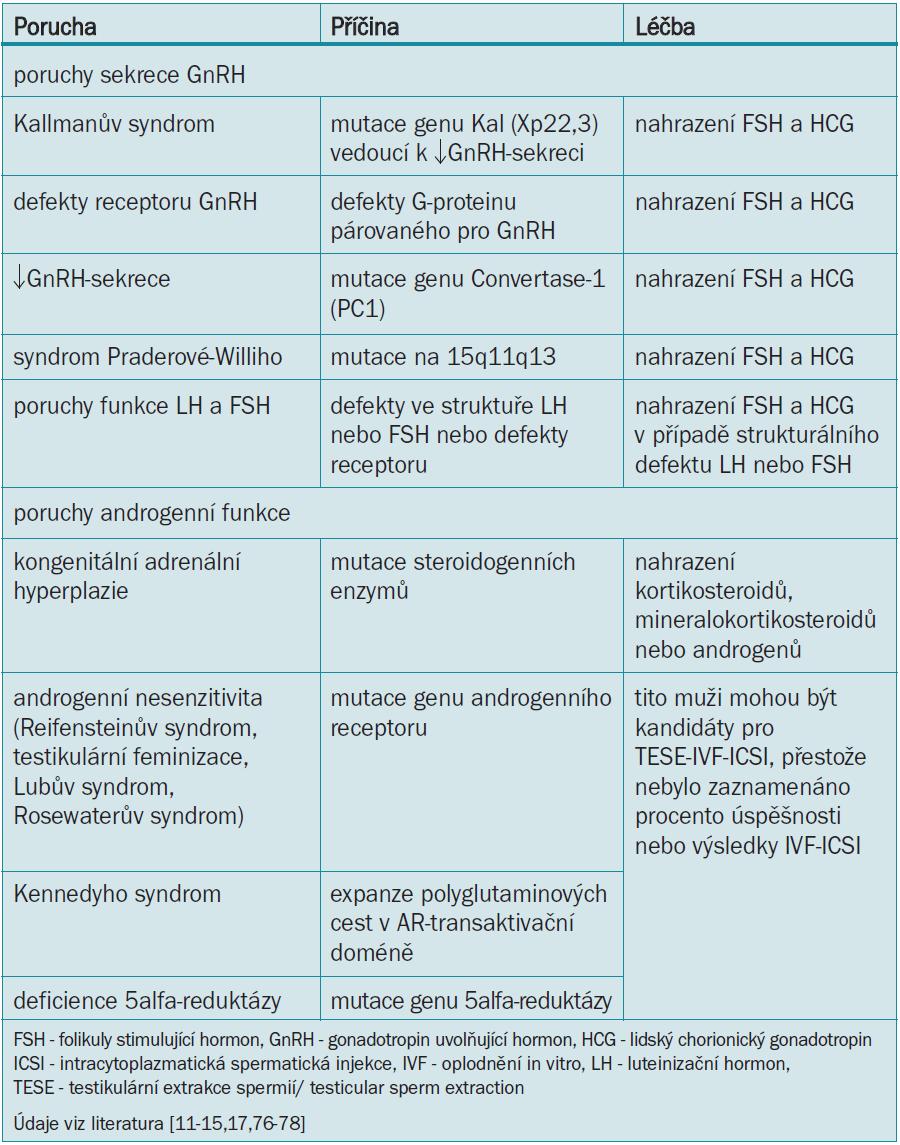 Genetické poruchy vedoucí k mužské infertilitě a jejich léčba.
