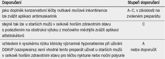 Doporučení pro farmakoterapii u starších pacientů v celkově horším zdravotním stavu s močovou inkontinencí.