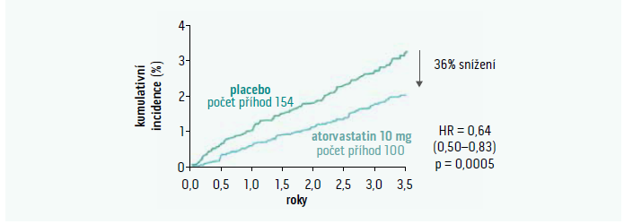 Výskyt nefatálního infarktu myokardu a fatálních kardiovaskulárních příhod u pacientů léčených atorvastatinem a placebem ve studii ASCOT
