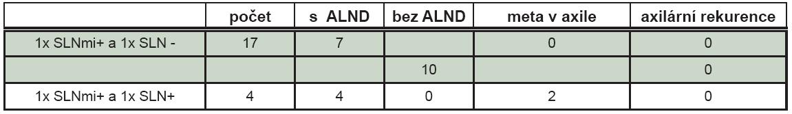 Metastatické postižení axilárních uzlin podle nálezu v sentinelových uzlinách.