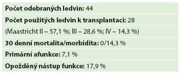 Skupina nemocných a výsledky (2002–2015) Tab. 2: Group of patients and results (2002–2015)