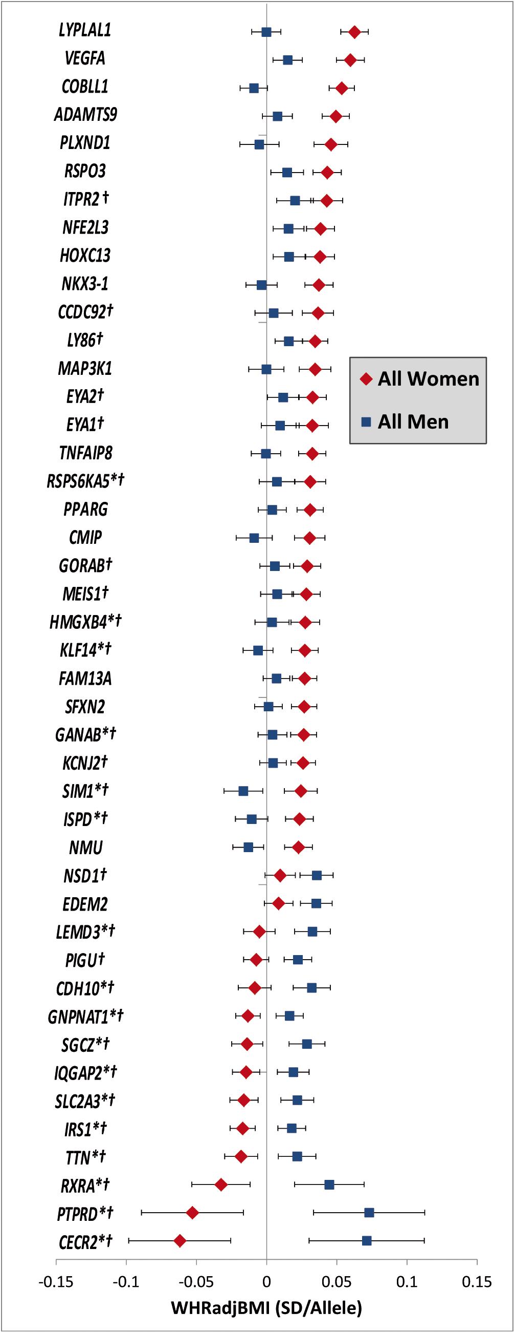 Sex-dependent WHR<sub>adjBMI</sub> loci.