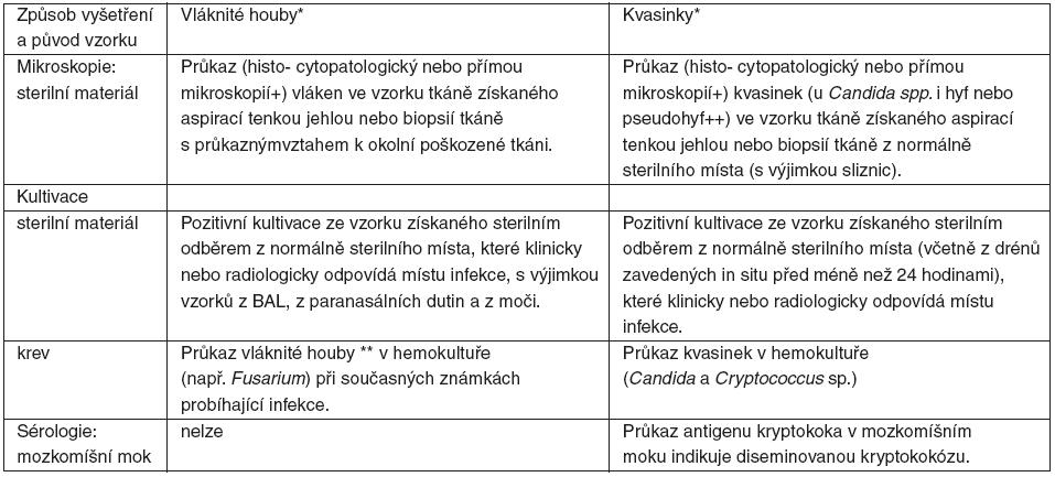 Prokázané invazivní mykotické onemocnění – kritéria (podle [3])