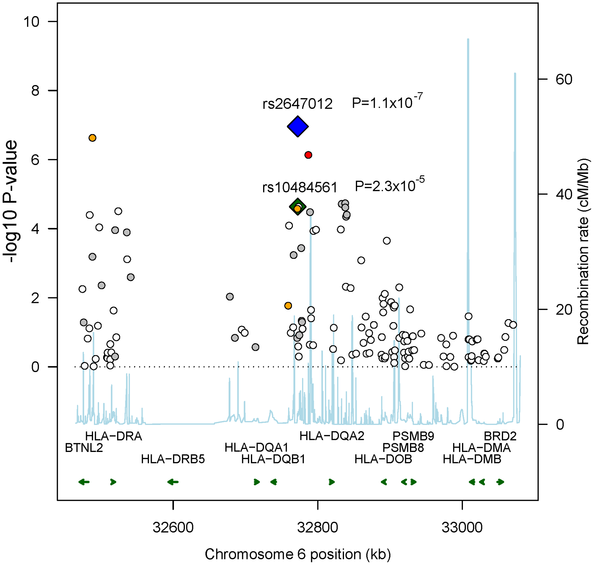Recombination plot showing associations in 6p21.32 in Stage 1.