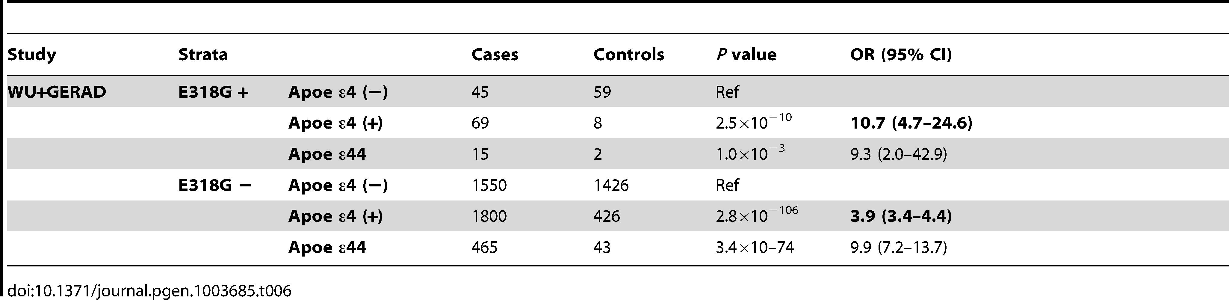 <i>PSEN1</i>, p.E318G modifies Alzheimer's risk in <i>APOE</i> e4 carriers.