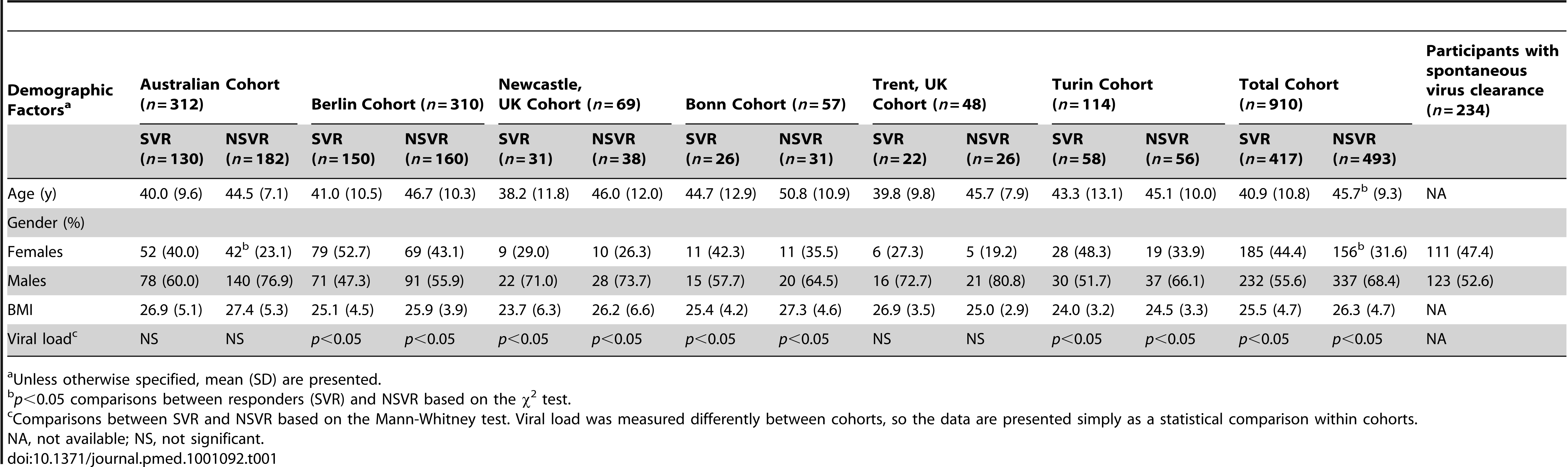 Demographic characteristics for chronic hepatitis C patients after therapy, and for those participants with spontaneous virus clearance of HCV included in this study.