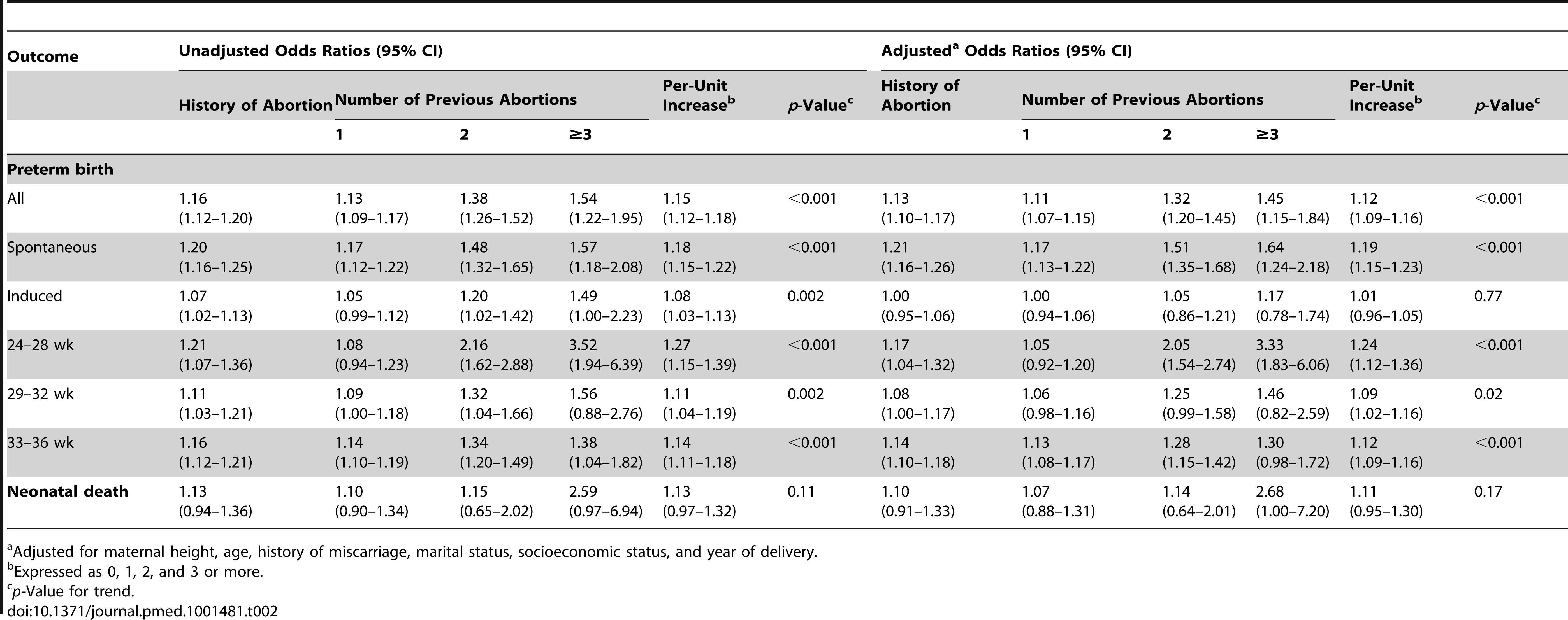 Logistic regression analysis of the association between previous abortion and the risk of preterm birth and neonatal death.