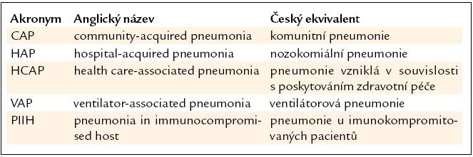 Nejčastěji rozeznávané typy pneumonií v anglicky psané literatuře [1].