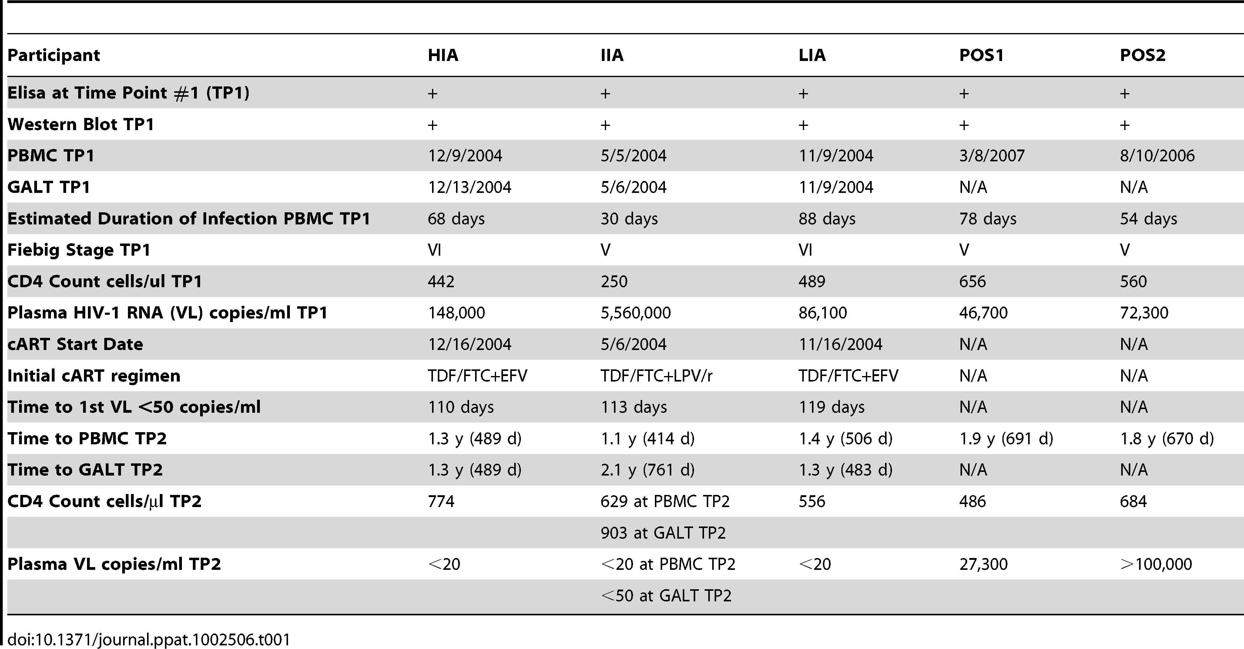 Clinical profile and ARV treatment history for study participants and positive controls.
