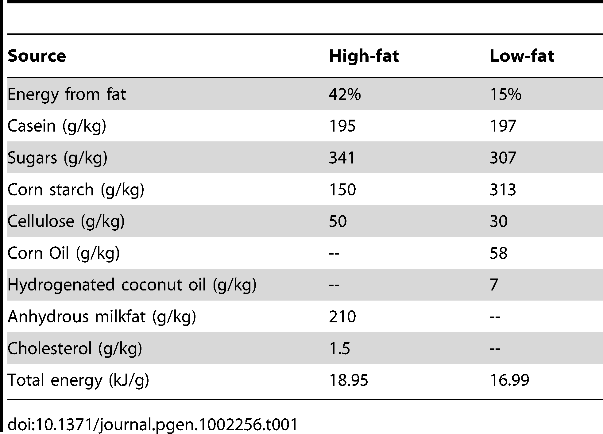 Composition of the high- and low-fat diets used in this experiment.