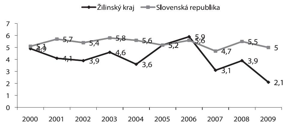 Celková perinatálna úmrtnosť bez VVCH v Martinskom PC, Žilinskom kraji vs. SR (2000-2009), hodnoty uvádzané v ‰