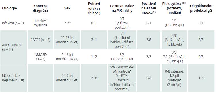 Etiologie, diagnóza a základní laboratorní nálezy při první manifestaci onemocnění. Tabulka ukazuje rozdělení myelitidy podle etiologie a konečné diagnózy, věkové rozmezí a pohlaví pacientů a souhrn laboratorních nálezů formou pozitivní nálezy/všichni vyšetřovaní. U MR míchy je doplněn i základní charakter změn a u pleiocytózy rozmezí hodnot a medián.