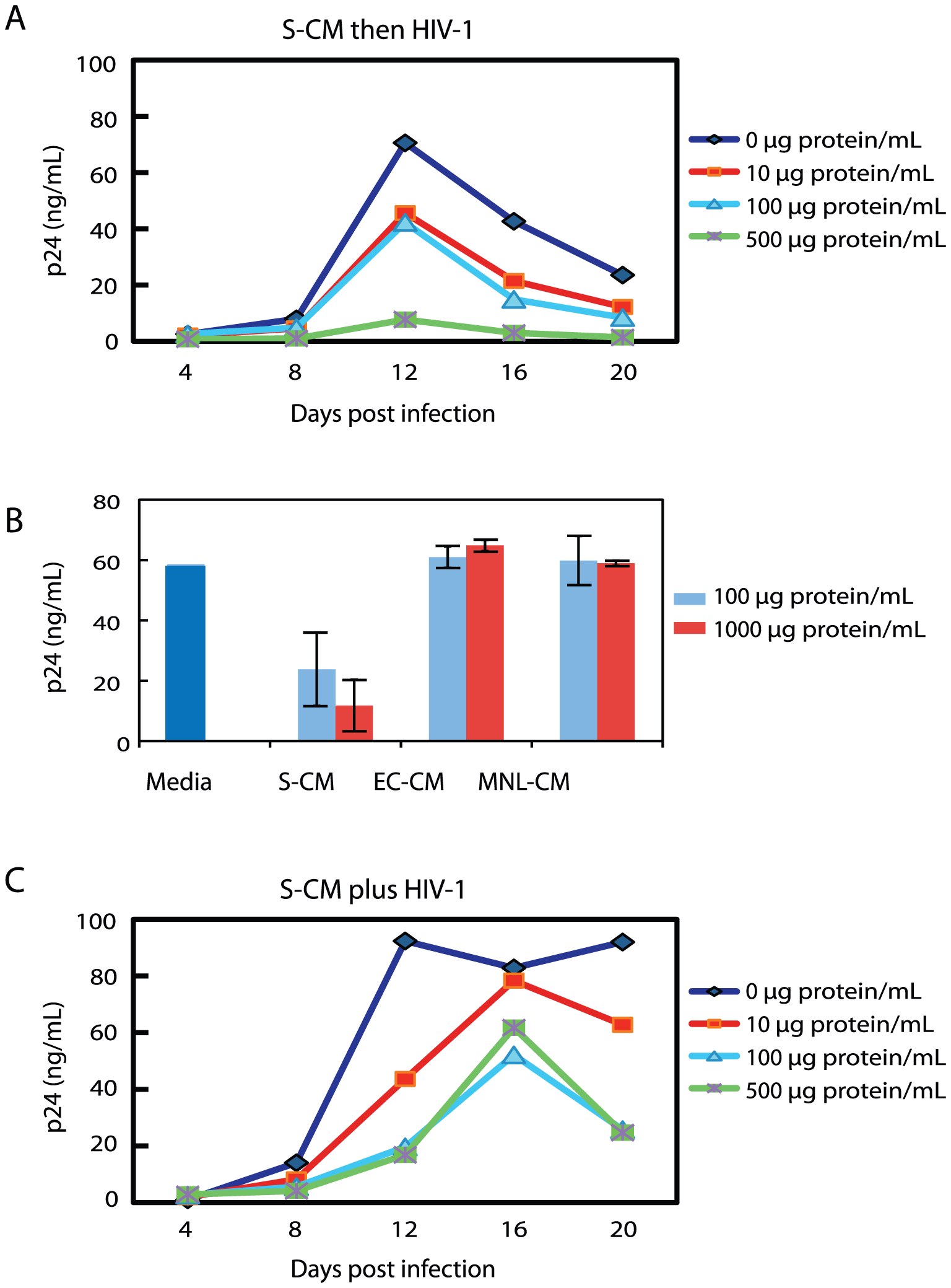 Intestinal S-CM down-regulates HIV-1 replication in monocyte-derived macrophages.