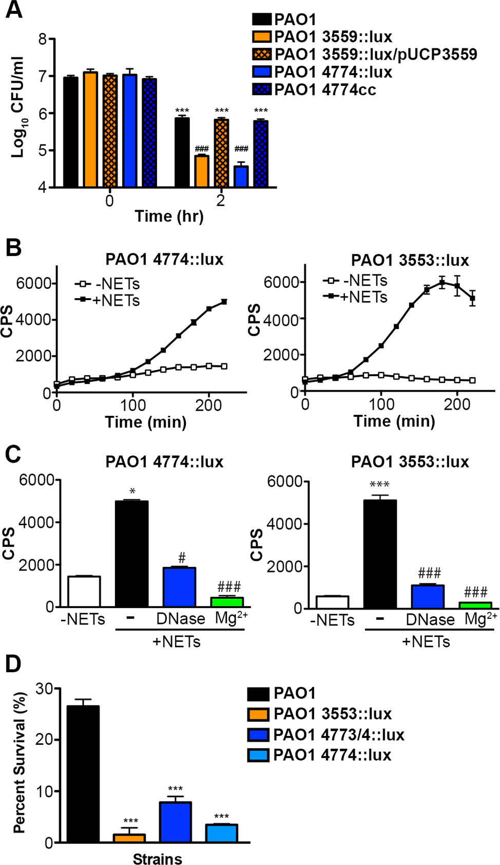 <i>Pseudomonas aeruginosa</i> responds to DNA in neutrophil extracellular traps and induces protective bacterial surface modifications.