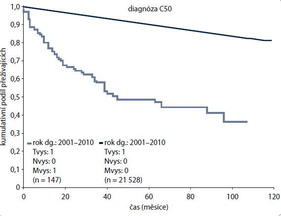 Rozdíl v přežití žen s karcinomem prsu stadií T1N0M0 (n = 21 528, tj. 99,32 % z celého souboru) a T1N0M1 (n = 147, tj. 0,68 % celého souboru).