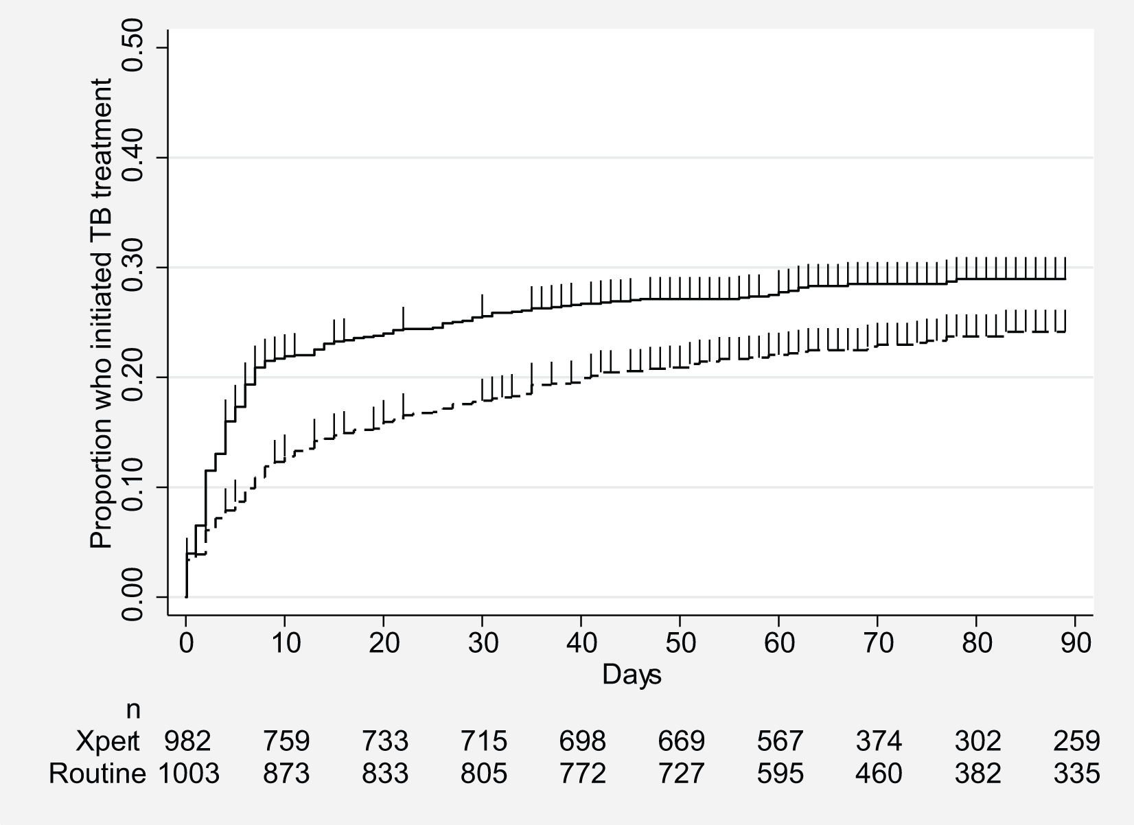 Proportion of participants initiating TB treatment by time to TB treatment initiation for both study arms, ITT analysis (<i>p</i>=0.0042).