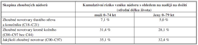 Kumulativní riziko vzniku nádorového onemocnění v české populaci.